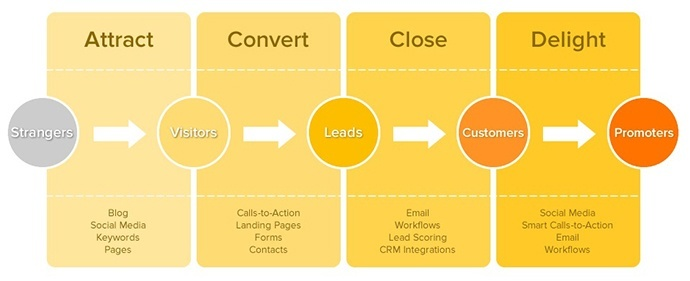 inbound-marketing-methodology-hubspot2