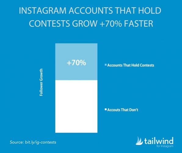 Instagram Contests - Stir Marketing
