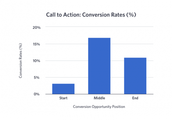 Facebook Video Ads Conversion Rates